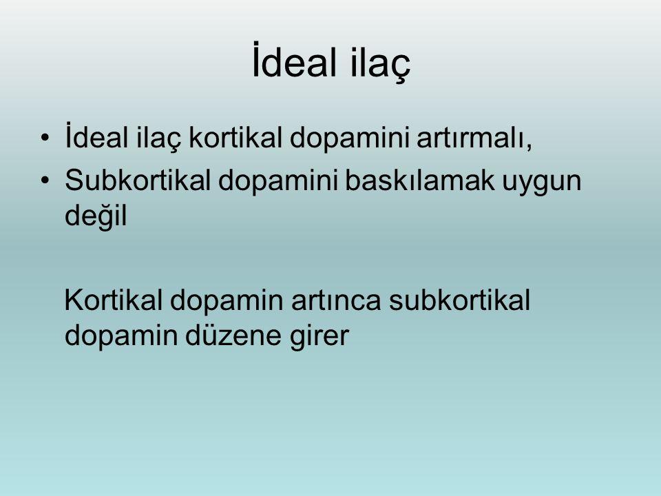 İdeal ilaç İdeal ilaç kortikal dopamini artırmalı, Subkortikal dopamini baskılamak uygun değil Kortikal dopamin artınca subkortikal dopamin düzene gir