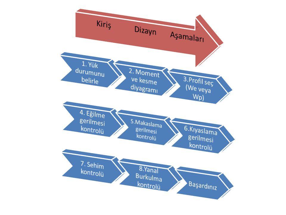 Eğilme Gerilmesi Kuvvetli eksende eğilmeye maruz basit mesnetli bir kiriş kesitinde meydana gelen gerilmeler mukavemetten de bilinen  = M y /  formülü ile hesaplanabilir.