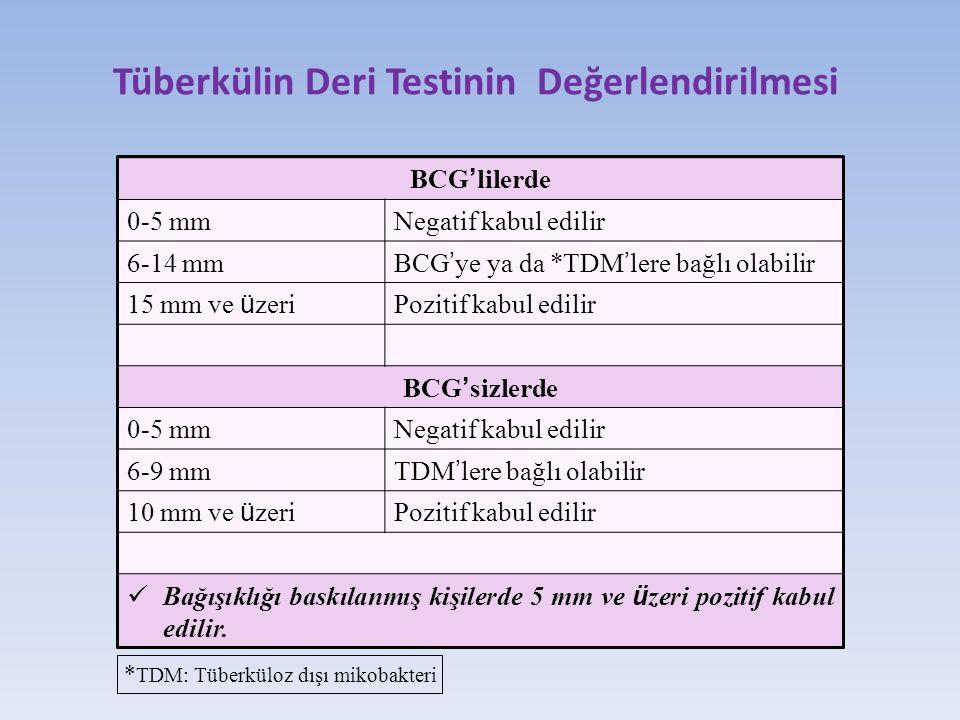 Tüberkülin Deri Testinin Değerlendirilmesi BCG ' lilerde 0-5 mmNegatif kabul edilir 6-14 mm BCG ' ye ya da *TDM ' lere bağlı olabilir 15 mm ve ü zeri Pozitif kabul edilir BCG ' sizlerde 0-5 mmNegatif kabul edilir 6-9 mm TDM ' lere bağlı olabilir 10 mm ve ü zeri Pozitif kabul edilir Bağışıklığı baskılanmış kişilerde 5 mm ve ü zeri pozitif kabul edilir.