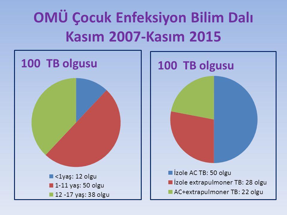 OMÜ Çocuk Enfeksiyon Bilim Dalı Kasım 2007-Kasım 2015 100 TB olgusu