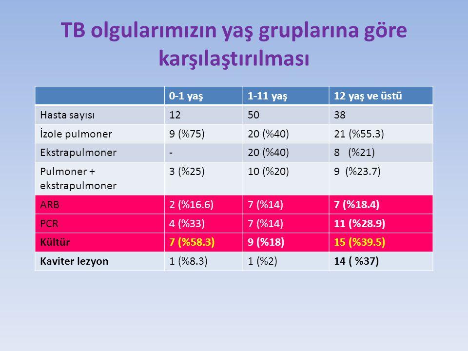 TB olgularımızın yaş gruplarına göre karşılaştırılması 0-1 yaş1-11 yaş12 yaş ve üstü Hasta sayısı125038 İzole pulmoner9 (%75)20 (%40)21 (%55.3) Ekstrapulmoner-20 (%40)8 (%21) Pulmoner + ekstrapulmoner 3 (%25)10 (%20)9 (%23.7) ARB2 (%16.6)7 (%14)7 (%18.4) PCR4 (%33)7 (%14)11 (%28.9) Kültür7 (%58.3)9 (%18)15 (%39.5) Kaviter lezyon1 (%8.3)1 (%2)14 ( %37)
