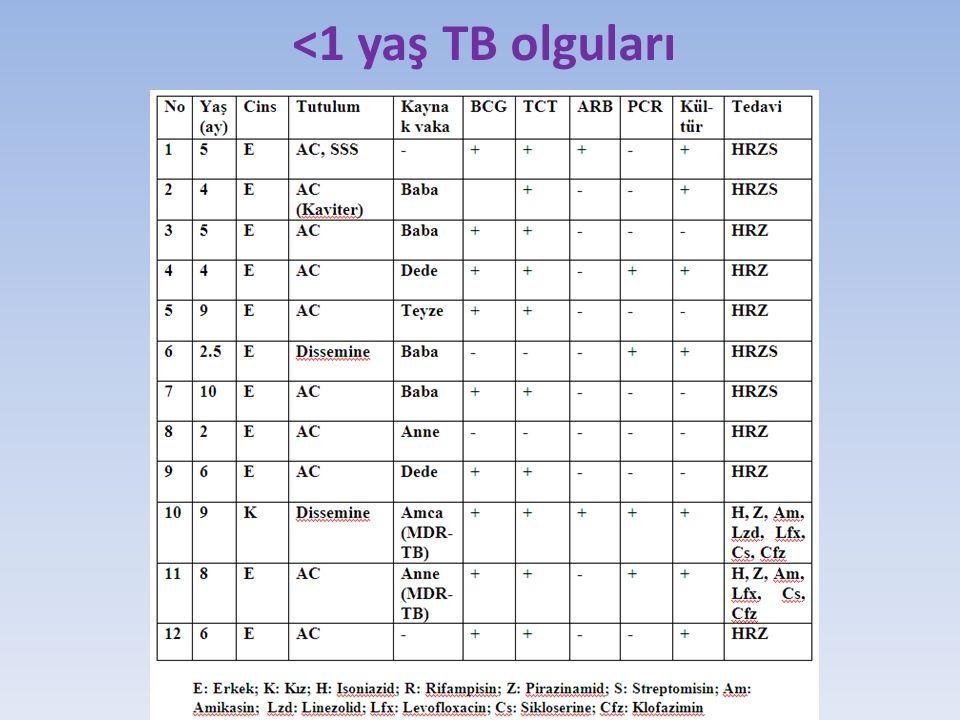 <1 yaş TB olguları