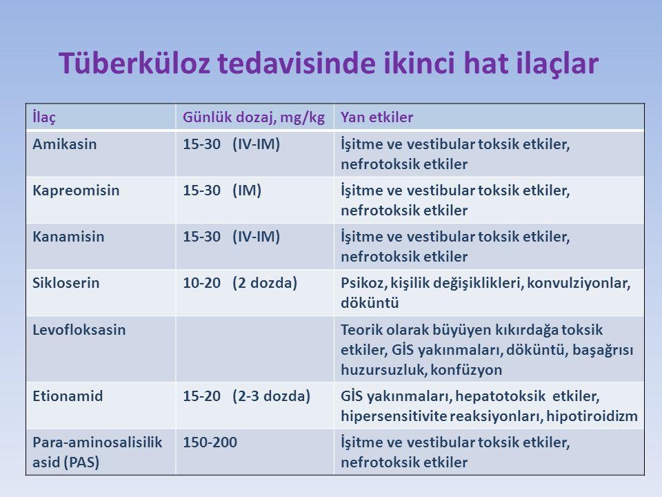 Tüberküloz tedavisinde ikinci hat ilaçlar İlaçGünlük dozaj, mg/kgYan etkiler Amikasin15-30 (IV-IM)İşitme ve vestibular toksik etkiler, nefrotoksik etkiler Kapreomisin15-30 (IM)İşitme ve vestibular toksik etkiler, nefrotoksik etkiler Kanamisin15-30 (IV-IM)İşitme ve vestibular toksik etkiler, nefrotoksik etkiler Sikloserin10-20 (2 dozda)Psikoz, kişilik değişiklikleri, konvulziyonlar, döküntü LevofloksasinTeorik olarak büyüyen kıkırdağa toksik etkiler, GİS yakınmaları, döküntü, başağrısı huzursuzluk, konfüzyon Etionamid15-20 (2-3 dozda)GİS yakınmaları, hepatotoksik etkiler, hipersensitivite reaksiyonları, hipotiroidizm Para-aminosalisilik asid (PAS) 150-200İşitme ve vestibular toksik etkiler, nefrotoksik etkiler