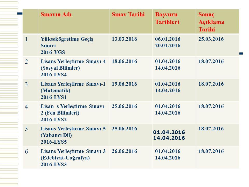 SINAVSIZ GEÇİŞ  Sınavsız geçiş meslek liselerinin kendi alanlarındaki 2 yıllık (Tablo 6C) bölümlere geçişi demektir.