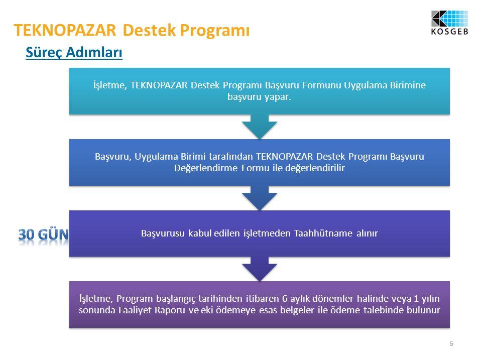 6 TEKNOPAZAR Destek Programı Süreç Adımları İşletme, Program başlangıç tarihinden itibaren 6 aylık dönemler halinde veya 1 yılın sonunda Faaliyet Raporu ve eki ödemeye esas belgeler ile ödeme talebinde bulunur Başvurusu kabul edilen işletmeden Taahhütname alınır Başvuru, Uygulama Birimi tarafından TEKNOPAZAR Destek Programı Başvuru Değerlendirme Formu ile değerlendirilir İşletme, TEKNOPAZAR Destek Programı Başvuru Formunu Uygulama Birimine başvuru yapar.