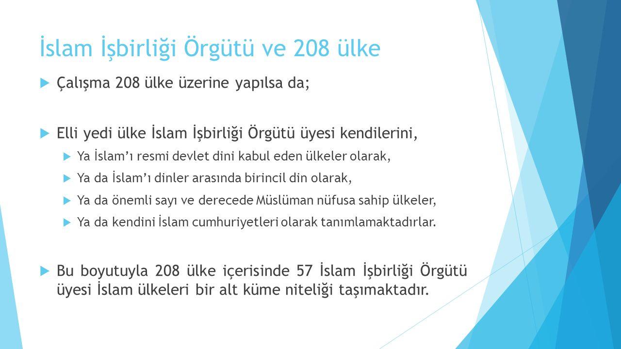 İslam İşbirliği Örgütü ve 208 ülke  Çalışma 208 ülke üzerine yapılsa da;  Elli yedi ülke İslam İşbirliği Örgütü üyesi kendilerini,  Ya İslam'ı resm