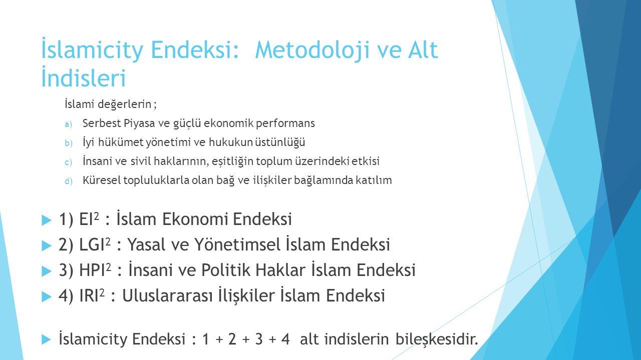 İslamicity Endeksi: Metodoloji ve Alt İndisleri İslami değerlerin ; a) Serbest Piyasa ve güçlü ekonomik performans b) İyi hükümet yönetimi ve hukukun üstünlüğü c) İnsani ve sivil haklarının, eşitliğin toplum üzerindeki etkisi d) Küresel topluluklarla olan bağ ve ilişkiler bağlamında katılım  1) EI 2 : İslam Ekonomi Endeksi  2) LGI 2 : Yasal ve Yönetimsel İslam Endeksi  3) HPI 2 : İnsani ve Politik Haklar İslam Endeksi  4) IRI 2 : Uluslararası İlişkiler İslam Endeksi  İslamicity Endeksi : 1 + 2 + 3 + 4 alt indislerin bileşkesidir.