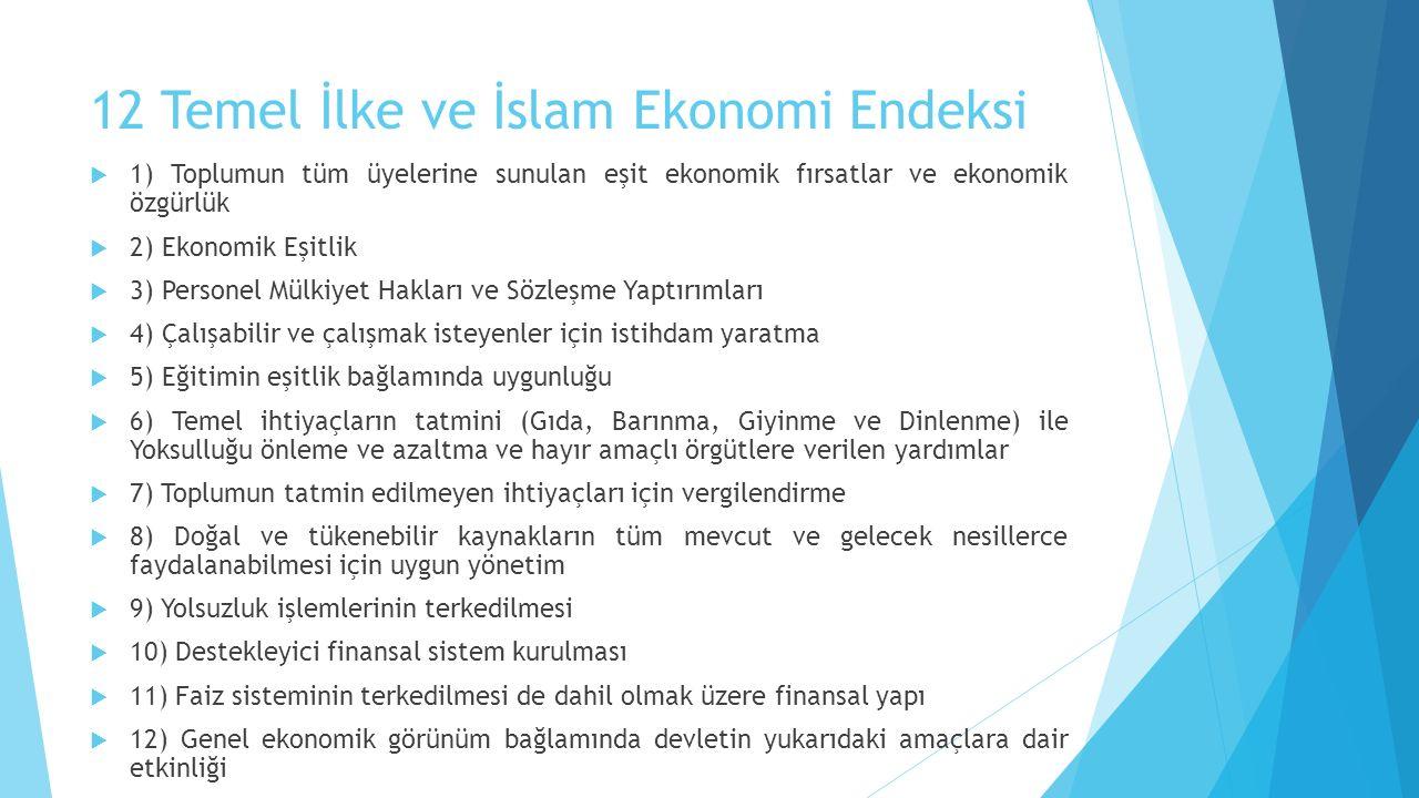12 Temel İlke ve İslam Ekonomi Endeksi  1) Toplumun tüm üyelerine sunulan eşit ekonomik fırsatlar ve ekonomik özgürlük  2) Ekonomik Eşitlik  3) Personel Mülkiyet Hakları ve Sözleşme Yaptırımları  4) Çalışabilir ve çalışmak isteyenler için istihdam yaratma  5) Eğitimin eşitlik bağlamında uygunluğu  6) Temel ihtiyaçların tatmini (Gıda, Barınma, Giyinme ve Dinlenme) ile Yoksulluğu önleme ve azaltma ve hayır amaçlı örgütlere verilen yardımlar  7) Toplumun tatmin edilmeyen ihtiyaçları için vergilendirme  8) Doğal ve tükenebilir kaynakların tüm mevcut ve gelecek nesillerce faydalanabilmesi için uygun yönetim  9) Yolsuzluk işlemlerinin terkedilmesi  10) Destekleyici finansal sistem kurulması  11) Faiz sisteminin terkedilmesi de dahil olmak üzere finansal yapı  12) Genel ekonomik görünüm bağlamında devletin yukarıdaki amaçlara dair etkinliği