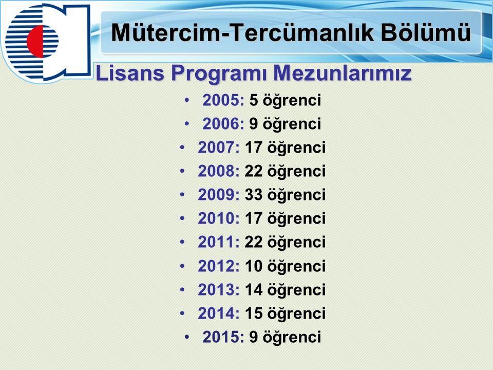 Mütercim-Tercümanlık Bölümü Lisans Programı Mezunlarımız 2005: 5 öğrenci 2006: 9 öğrenci 2007: 17 öğrenci 2008: 22 öğrenci 2009: 33 öğrenci 2010: 17 öğrenci 2011: 22 öğrenci 2012: 10 öğrenci 2013: 14 öğrenci 2014: 15 öğrenci 2015: 9 öğrenci