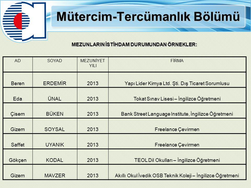 Mütercim-Tercümanlık Bölümü MEZUNLARIN İSTİHDAM DURUMUNDAN ÖRNEKLER: ADSOYADMEZUNİYET YILI FİRMA BerenERDEMİR2013Yapı Lider Kimya Ltd.