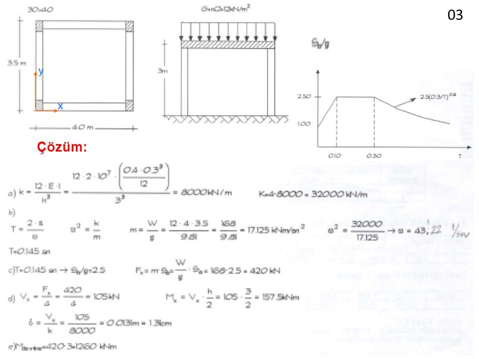 Yüksekliği 25 m'den büyük yapılar için hesapta izlenen yol (Öneri) Kemal Beyen Mühendislik Parametreleri 23