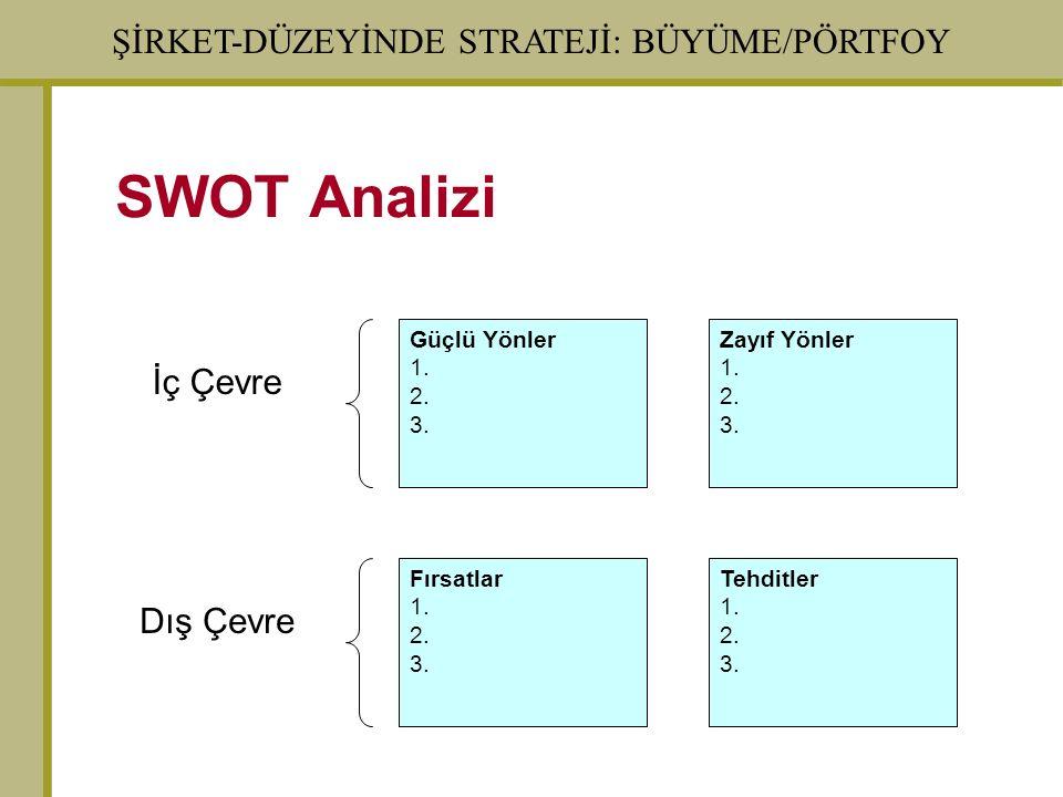 ŞİRKET-DÜZEYİNDE STRATEJİ: BÜYÜME/PÖRTFOY SWOT Analizi Fırsatlar 1. 2. 3. Güçlü Yönler 1. 2. 3. Tehditler 1. 2. 3. Zayıf Yönler 1. 2. 3. İç Çevre Dış