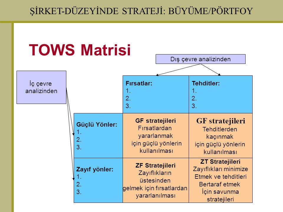 ŞİRKET-DÜZEYİNDE STRATEJİ: BÜYÜME/PÖRTFOY TOWS Matrisi Zayıf yönler: 1. 2. 3. Güçlü Yönler: 1. 2. 3. ZF Stratejileri Zayıflıkların üstesinden gelmek i