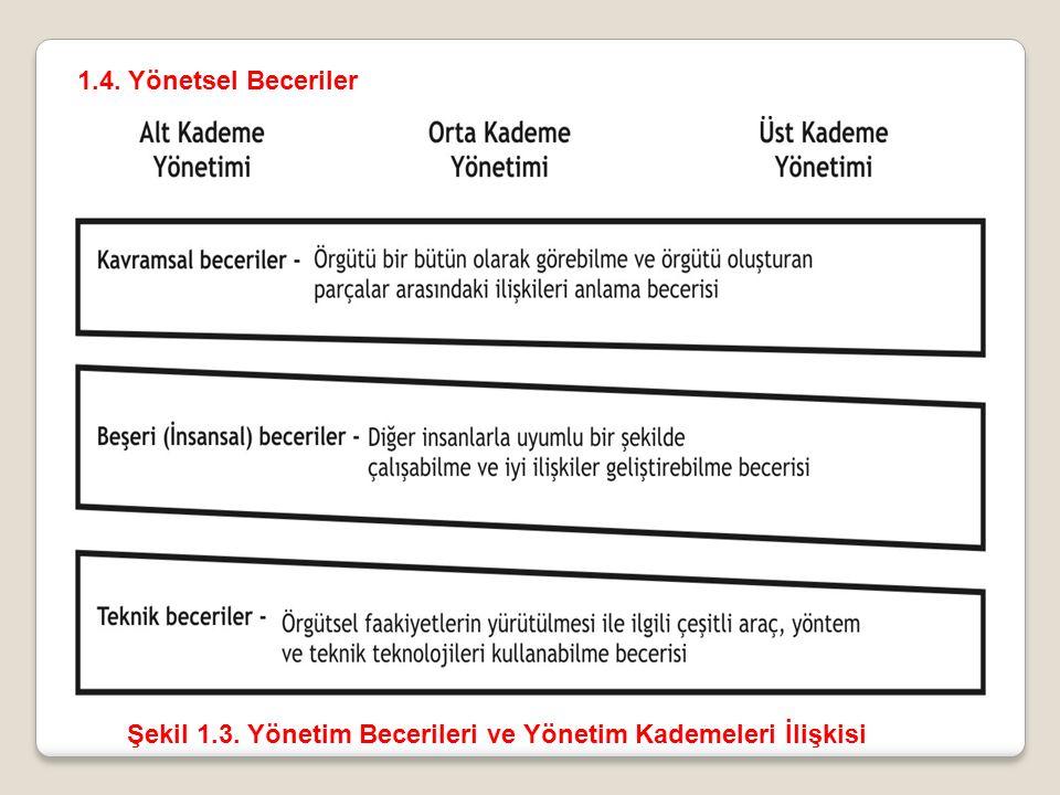 1.4. Yönetsel Beceriler Şekil 1.3. Yönetim Becerileri ve Yönetim Kademeleri İlişkisi