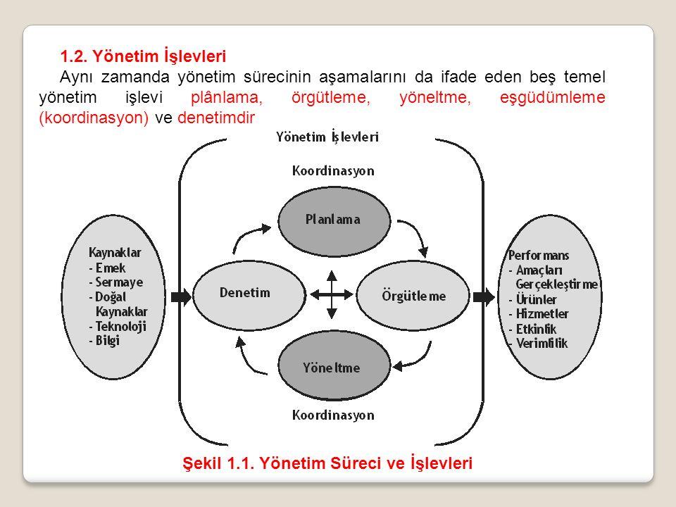 1.2. Yönetim İşlevleri Aynı zamanda yönetim sürecinin aşamalarını da ifade eden beş temel yönetim işlevi plânlama, örgütleme, yöneltme, eşgüdümleme (k