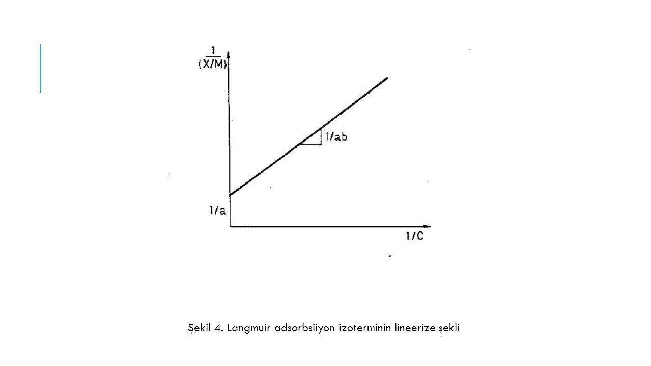 Şekil 4. Langmuir adsorbsiiyon izoterminin lineerize şekli