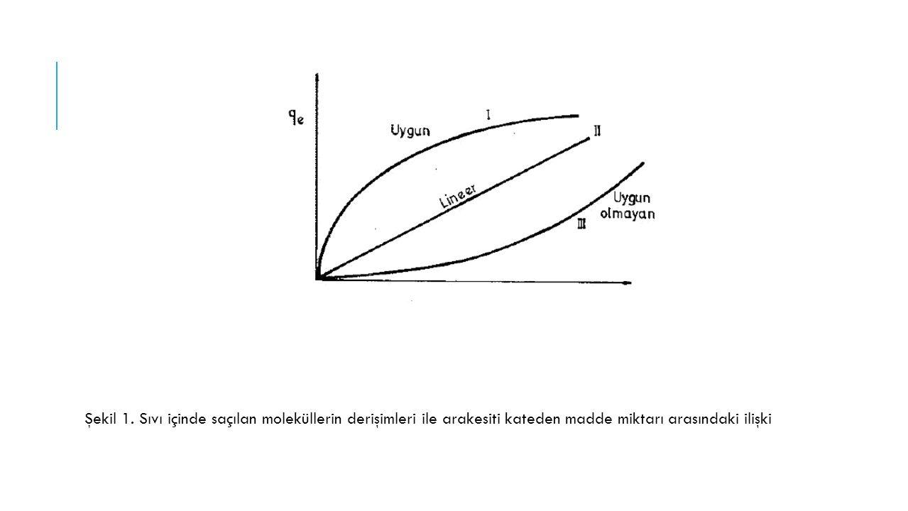 Şekil 1. Sıvı içinde saçılan moleküllerin derişimleri ile arakesiti kateden madde miktarı arasındaki ilişki