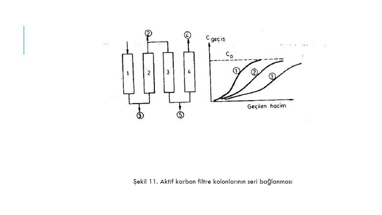 Şekil 11. Aktif karbon filtre kolonlarının seri ba ğ lanması