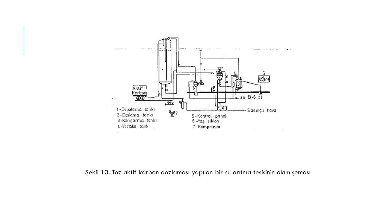 Şekil 13. Toz aktif karbon dozlaması yapılan bir su arıtma tesisinin akım şeması