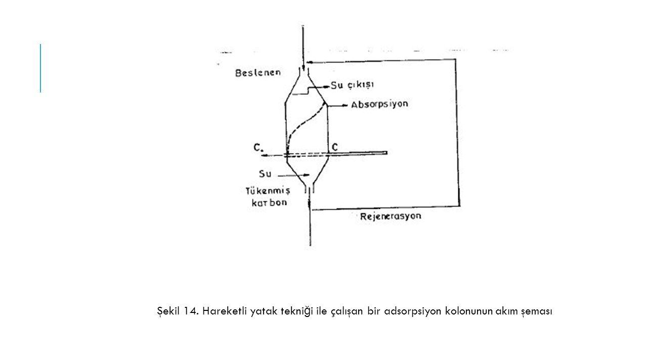 Şekil 14. Hareketli yatak tekni ğ i ile çalışan bir adsorpsiyon kolonunun akım şeması