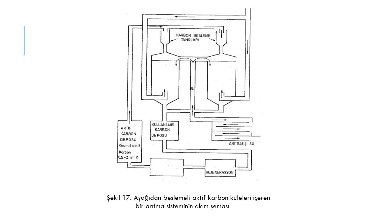 Şekil 17. Aşa ğ ıdan beslemeli aktif karbon kuleleri içeren bir arıtma sisteminin akım şeması