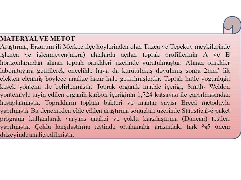 MATERYAL VE METOT Araştırma; Erzurum ili Merkez ilçe köylerinden olan Tuzcu ve Tepeköy mevkilerinde işlenen ve işlenmeyen(mera) alanlarda açılan topra