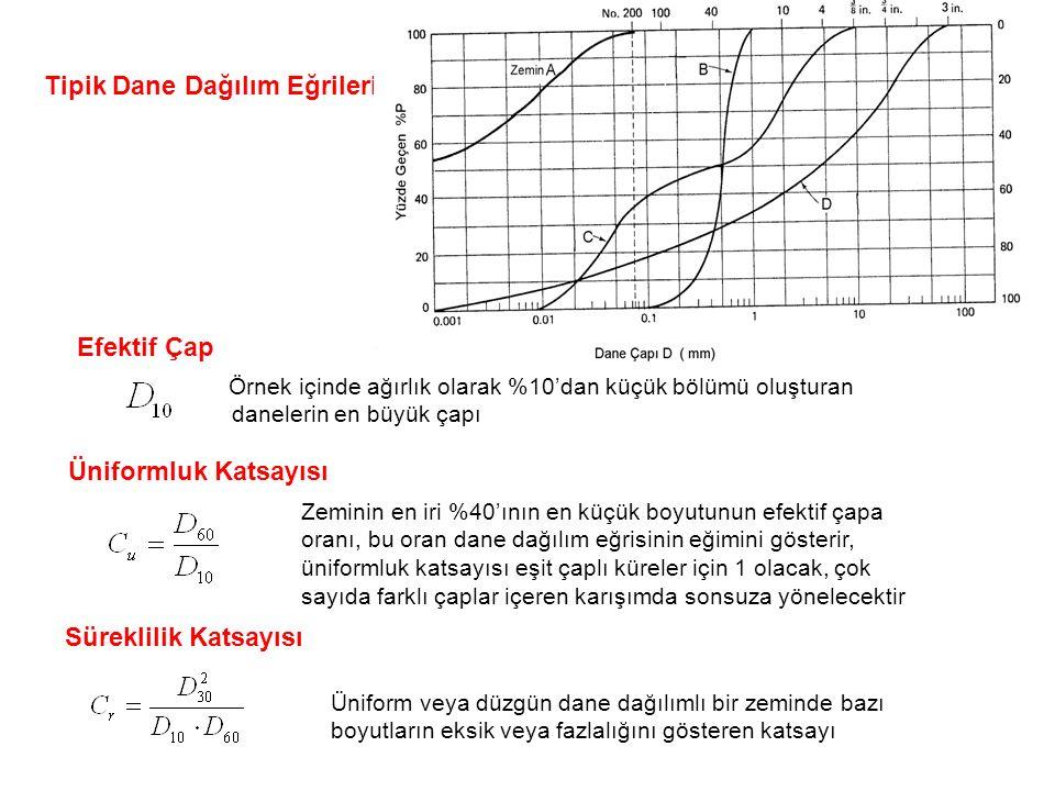 Tipik Dane Dağılım Eğrileri Efektif Çap Örnek içinde ağırlık olarak %10'dan küçük bölümü oluşturan danelerin en büyük çapı Üniformluk Katsayısı Zeminin en iri %40'ının en küçük boyutunun efektif çapa oranı, bu oran dane dağılım eğrisinin eğimini gösterir, üniformluk katsayısı eşit çaplı küreler için 1 olacak, çok sayıda farklı çaplar içeren karışımda sonsuza yönelecektir Süreklilik Katsayısı Üniform veya düzgün dane dağılımlı bir zeminde bazı boyutların eksik veya fazlalığını gösteren katsayı
