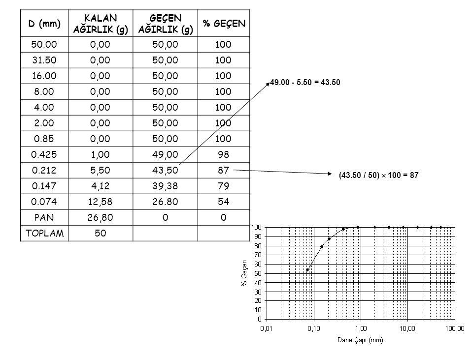D (mm) KALAN AĞIRLIK (g) GEÇEN AĞIRLIK (g) % GEÇEN 50.000,0050,00100 31.500,0050,00100 16.000,0050,00100 8.000,0050,00100 4.000,0050,00100 2.000,0050,