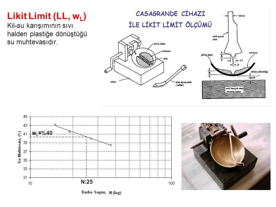 Likit Limit (LL, w L ) Kil-su karışımının sıvı halden plastiğe dönüştüğü su muhtevasıdır. CASAGRANDE CİHAZI İLE LİKİT LİMİT ÖLÇÜMÜ N:25 w L =%40