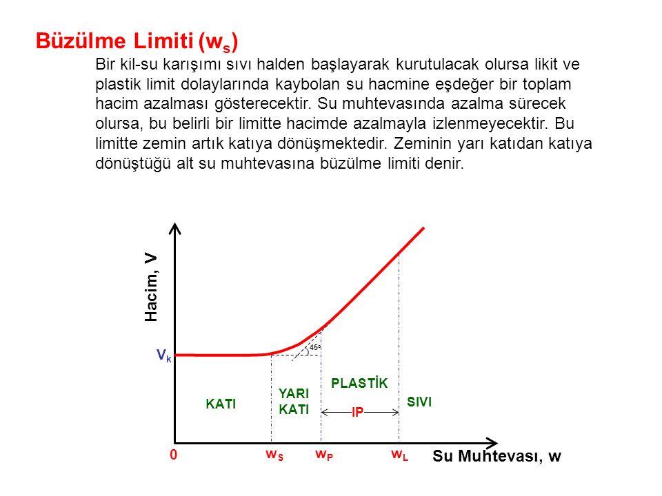 Büzülme Limiti (w s ) Bir kil-su karışımı sıvı halden başlayarak kurutulacak olursa likit ve plastik limit dolaylarında kaybolan su hacmine eşdeğer bir toplam hacim azalması gösterecektir.