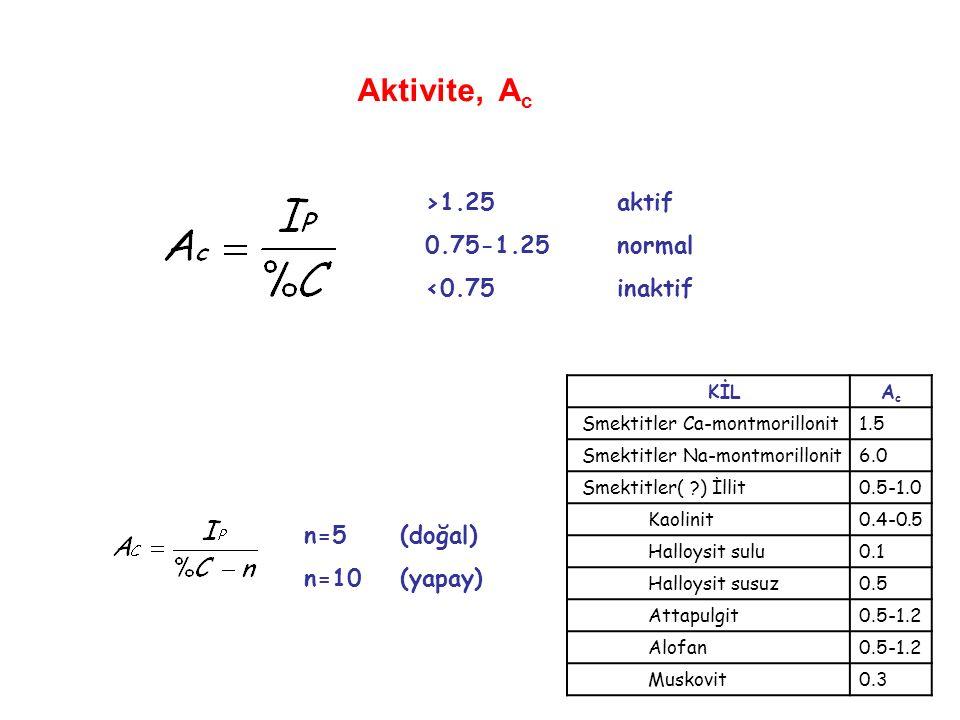 Aktivite, A c >1.25aktif 0.75-1.25normal <0.75inaktif n=5(doğal) n=10(yapay) KİLAcAc Smektitler Ca-montmorillonit1.5 Smektitler Na-montmorillonit6.0 Smektitler( ?) İllit0.5-1.0 Kaolinit0.4-0.5 Halloysit sulu0.1 Halloysit susuz0.5 Attapulgit0.5-1.2 Alofan0.5-1.2 Muskovit0.3