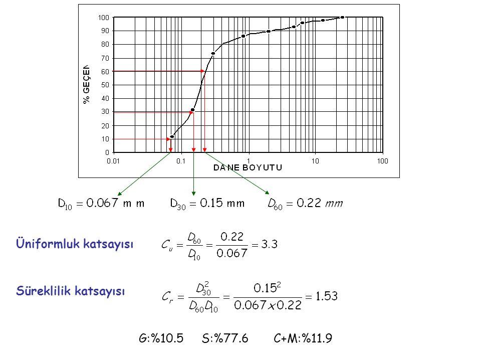 G:%10.5 S:%77.6 C+M:%11.9 Üniformluk katsayısı Süreklilik katsayısı