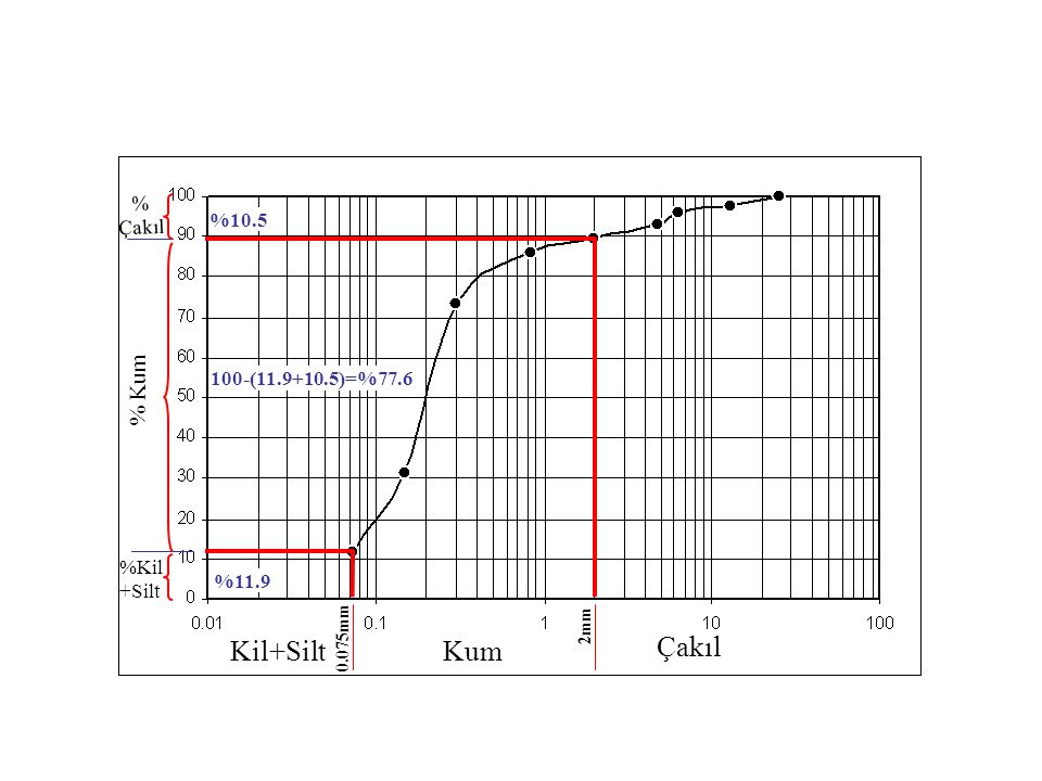 Kil+SiltKum Çakıl 2mm 0.075mm %Kil +Silt % Kum % Çakıl %10.5 %11.9 100-(11.9+10.5)=%77.6