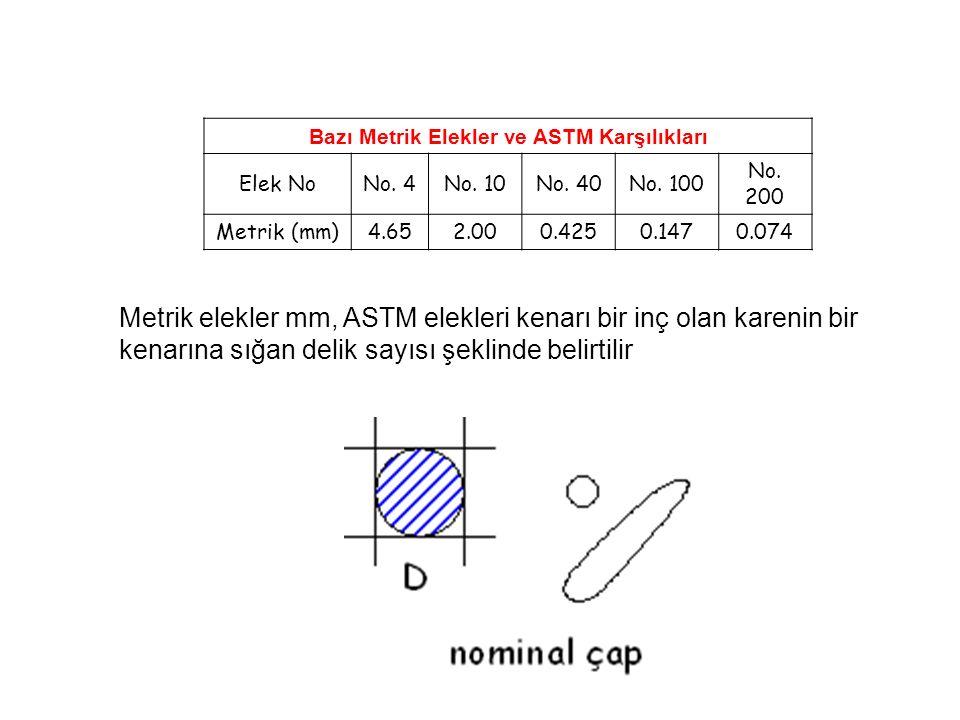 Bazı Metrik Elekler ve ASTM Karşılıkları Elek NoNo. 4No. 10No. 40No. 100 No. 200 Metrik (mm)4.652.000.4250.1470.074 Metrik elekler mm, ASTM elekleri k