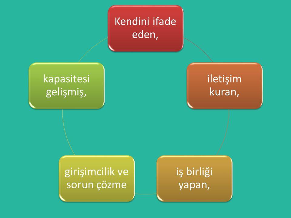 Türkçe Dersi Öğretim Programı'nda Türkçe öğretiminin yanında; düşünme, anlama, sıralama, sınıflama, sorgulama, ilişki kurma, eleştirme, tahmin etme, analiz- sentez yapma, değerlendirme gibi zihinsel becerilerin geliştirilmesi amaçlanmıştır.