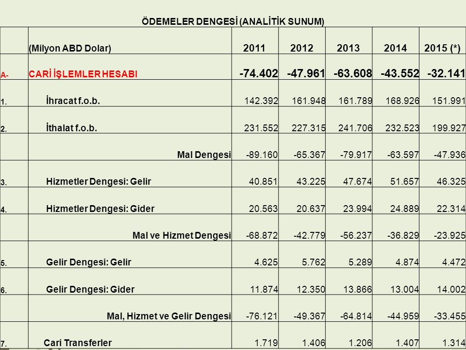 11 ÖDEMELER DENGESİ (ANALİTİK SUNUM) (Milyon ABD Dolar) 20112012201320142015 (*) A- CARİ İŞLEMLER HESABI -74.402-47.961-63.608-43.552-32.141 1. İhraca
