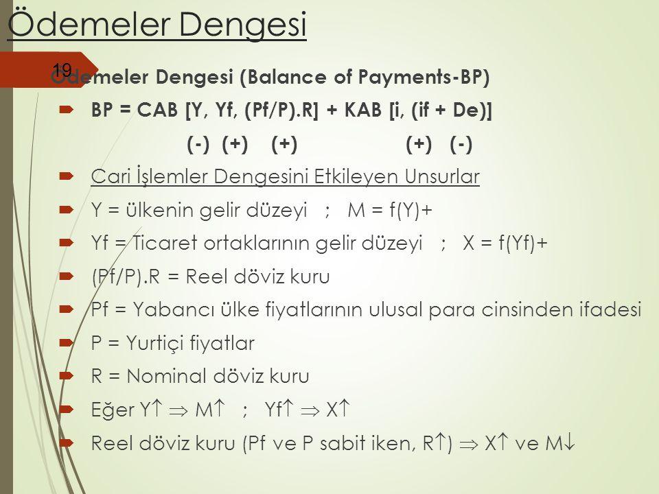 Ödemeler Dengesi  Ödemeler Dengesi (Balance of Payments-BP)  BP = CAB [Y, Yf, (Pf/P).R] + KAB [i, (if + De)] (-) (+) (+) (+) (-)  Cari İşlemler Den
