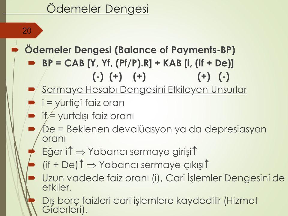 Ödemeler Dengesi  Ödemeler Dengesi (Balance of Payments-BP)  BP = CAB [Y, Yf, (Pf/P).R] + KAB [i, (if + De)] (-) (+) (+) (+) (-)  Sermaye Hesabı De