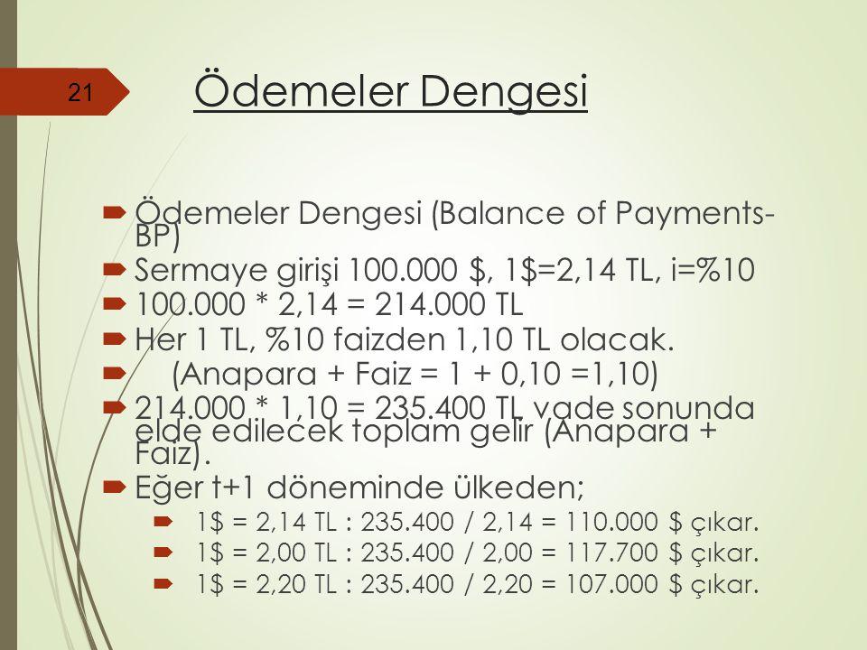 Ödemeler Dengesi  Ödemeler Dengesi (Balance of Payments- BP)  Sermaye girişi 100.000 $, 1$=2,14 TL, i=%10  100.000 * 2,14 = 214.000 TL  Her 1 TL,
