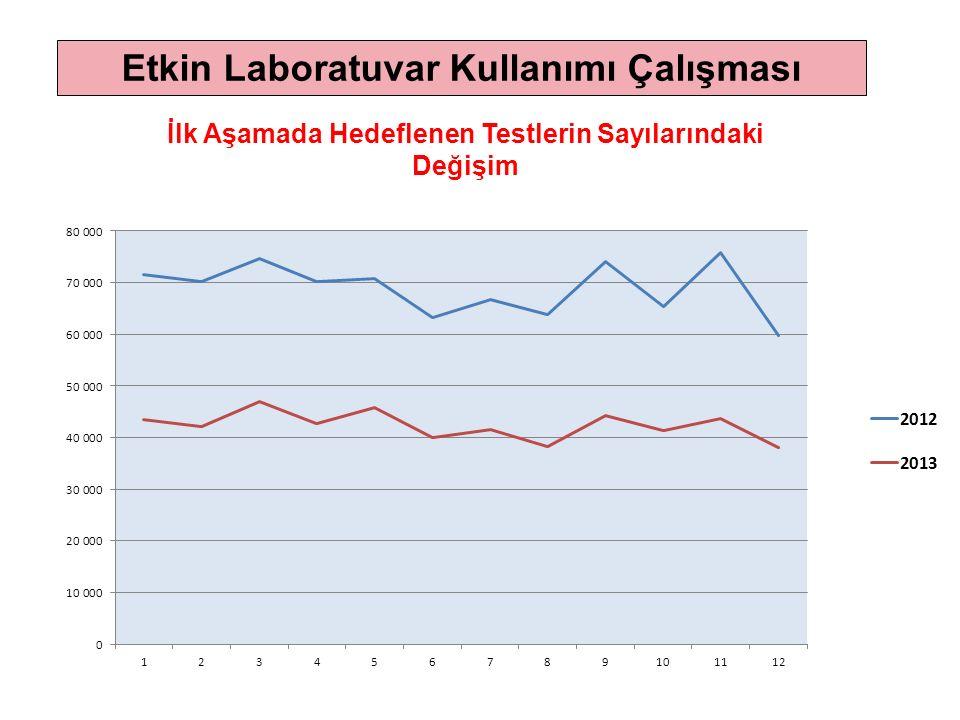 İlk Aşamada Hedeflenen Testlerin Sayılarındaki Değişim Etkin Laboratuvar Kullanımı Çalışması