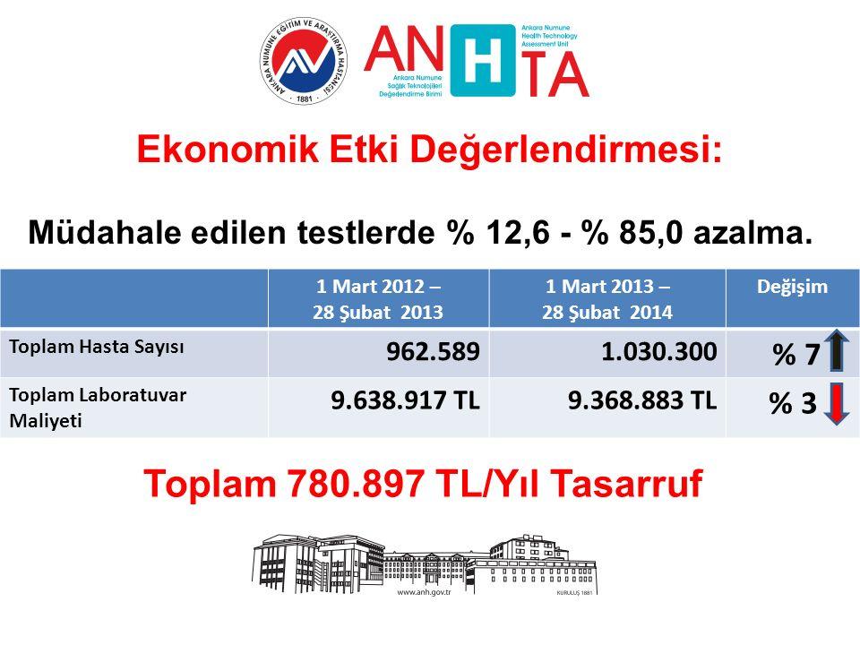Ekonomik Etki Değerlendirmesi: Müdahale edilen testlerde % 12,6 - % 85,0 azalma.
