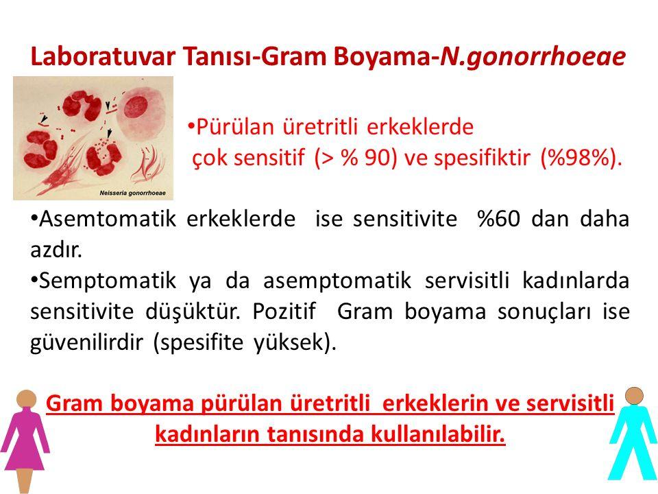 Laboratuvar Tanısı-Gram Boyama-N.gonorrhoeae Pürülan üretritli erkeklerde çok sensitif (> % 90) ve spesifiktir (%98%). Asemtomatik erkeklerde ise sens