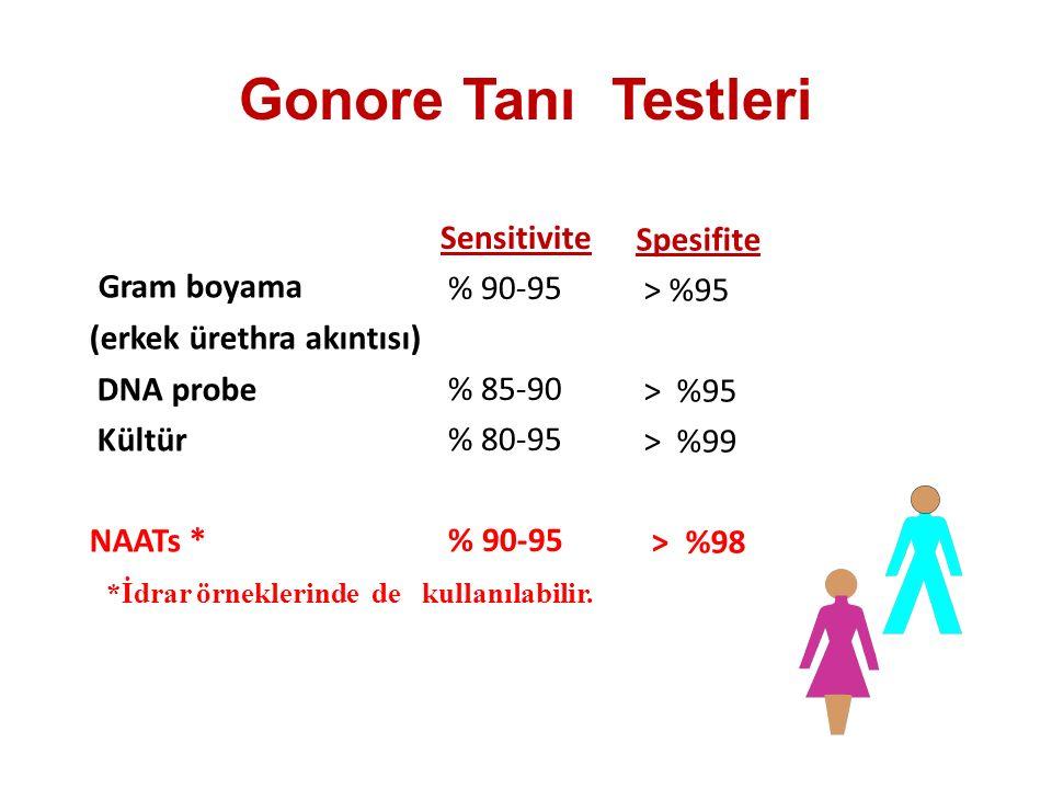 Gonore Tanı Testleri Gram boyama (erkek ürethra akıntısı) DNA probe Kültür NAATs * Sensitivite % 90-95 % 85-90 % 80-95 % 90-95 *İdrar örneklerinde de kullanılabilir.