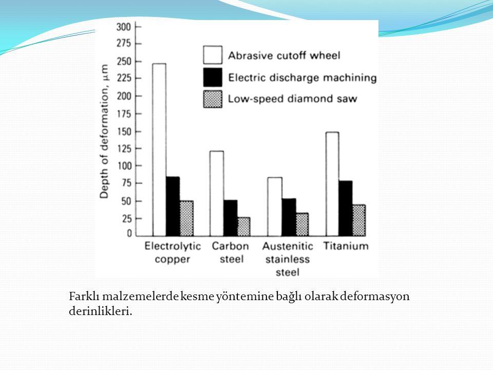 Farklı malzemelerde kesme yöntemine bağlı olarak deformasyon derinlikleri.