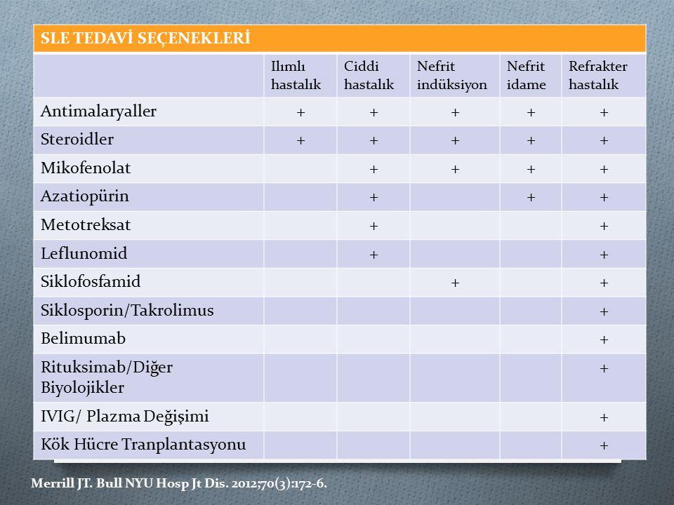 SLE TEDAVİ SEÇENEKLERİ Ilımlı hastalık Ciddi hastalık Nefrit indüksiyon Nefrit idame Refrakter hastalık Antimalaryaller+++++ Steroidler+++++ Mikofenolat++++ Azatiopürin+++ Metotreksat++ Leflunomid++ Siklofosfamid++ Siklosporin/Takrolimus+ Belimumab+ Rituksimab/Diğer Biyolojikler + IVIG/ Plazma Değişimi+ Kök Hücre Tranplantasyonu+ Merrill JT.