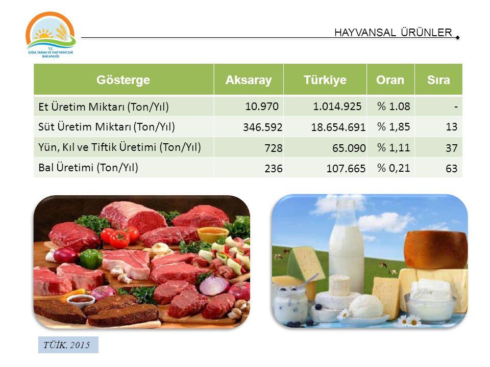 TÜİK, 2015 HAYVANSAL ÜRÜNLER GöstergeAksarayTürkiyeOranSıra Et Üretim Miktarı (Ton/Yıl) 10.9701.014.925% 1.08- Süt Üretim Miktarı (Ton/Yıl) 346.59218.654.691% 1,8513 Yün, Kıl ve Tiftik Üretimi (Ton/Yıl) 72865.090% 1,1137 Bal Üretimi (Ton/Yıl) 236107.665% 0,2163