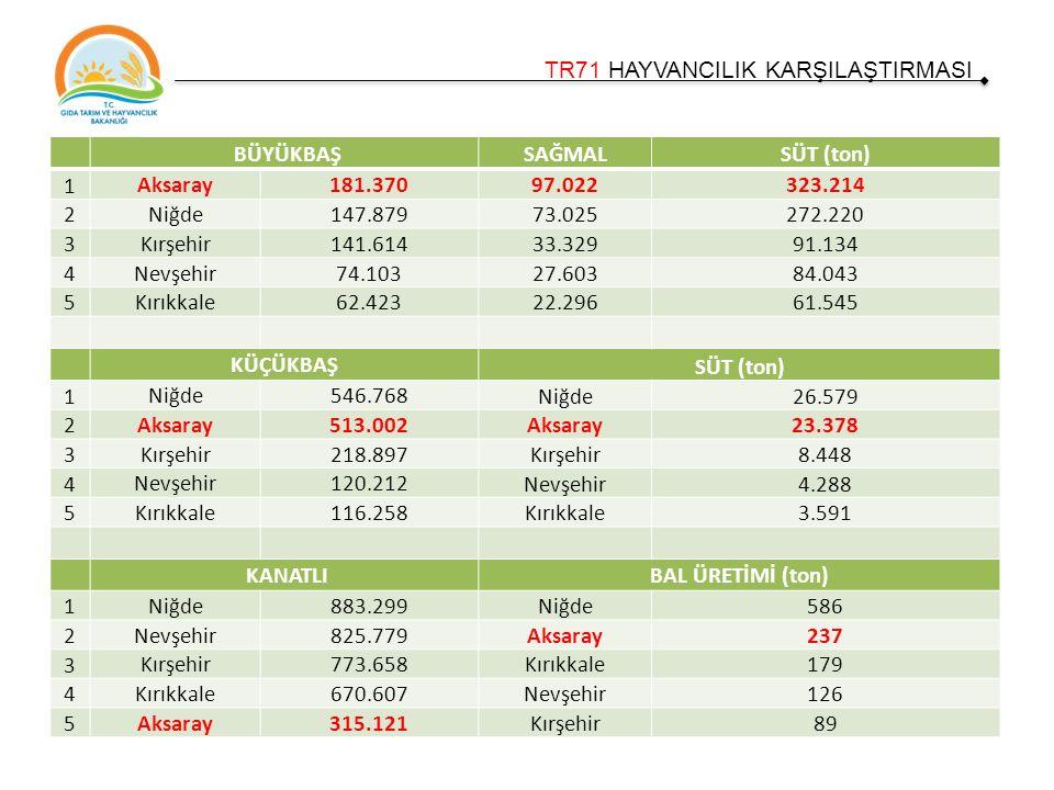 TR71 HAYVANCILIK KARŞILAŞTIRMASI BÜYÜKBAŞSAĞMALSÜT (ton) 1 Aksaray181.37097.022323.214 2 Niğde147.87973.025272.220 3 Kırşehir141.61433.32991.134 4 Nevşehir74.10327.60384.043 5 Kırıkkale62.42322.29661.545 KÜÇÜKBAŞ SÜT (ton) 1 Niğde546.768 Niğde26.579 2 Aksaray513.002 Aksaray23.378 3 Kırşehir218.897 Kırşehir8.448 4 Nevşehir120.212 Nevşehir4.288 5 Kırıkkale116.258 Kırıkkale3.591 KANATLIBAL ÜRETİMİ (ton) 1 Niğde883.299Niğde586 2 Nevşehir825.779Aksaray237 3 Kırşehir773.658Kırıkkale179 4 Kırıkkale670.607Nevşehir126 5 Aksaray315.121Kırşehir89