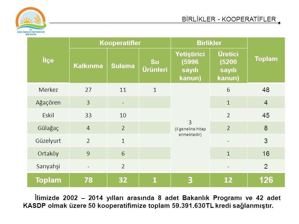 İlçe KooperatiflerBirlikler Toplam KalkınmaSulama Su Ürünleri Yetiştirici (5996 sayılı kanun) Üretici (5200 sayılı kanun) Merkez27111 3 (il geneline hitap etmektedir) 6 48 Ağaçören3-1 4 Eskil33102 45 Gülağaç422 8 Güzelyurt21- 3 Ortaköy961 16 Sarıyahşi-2- 2 Toplam78321 3 12 126 BİRLİKLER - KOOPERATİFLER İlimizde 2002 – 2014 yılları arasında 8 adet Bakanlık Programı ve 42 adet KASDP olmak üzere 50 kooperatifimize toplam 59.391.630TL kredi sağlanmıştır.