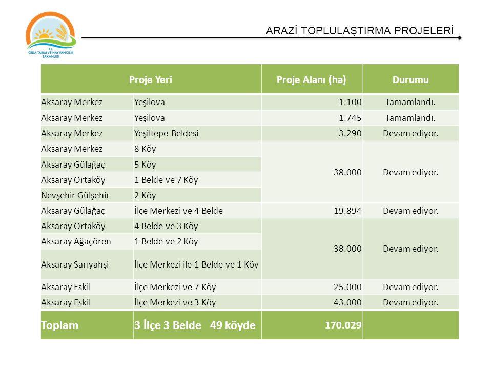 ARAZİ TOPLULAŞTIRMA PROJELERİ Proje YeriProje Alanı (ha)Durumu Aksaray MerkezYeşilova1.100Tamamlandı.