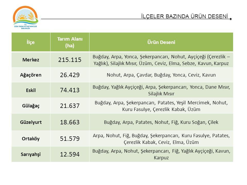 TÜİK, 2015 HAYVANCILIK KARŞILAŞTIRMASI Hayvan Cinsi Türkiye Değişim Aksaray Değişim Türkiye Oranı Türkiye Sırası 2002201520022015 Sığır (Kültür)1.859.7866.385.343343%33.205 103.329 311%1,62% 28 Sığır(Melez)4.357.5495.733.803132%30.337 74.510 246%1,30% Sığır(Yerli)3.586.1631.874.92552%7.709 2.809 36%0,15% Manda121.077133.766110%804 722 90%0,54% Büyükbaş Toplam 9.924.57514.127.837142%72.055181.370152%1,28% Koyun (Yerli)24.473.82629.302.358120%313.218 454.647 145%1,55% 33 Koyun(Merinos)699.8802.205.576315%8.006 4.498 56%0,20% Keçi(Kıl)6.519.33210.210.338157%13.115 53.697 409%0,53% Keçi(Tiftik)260.762205.82879%1.062 160 15%0,08% Küçükbaş Toplam 31.953.80041.924.100131%335.401513.00253%1,22%